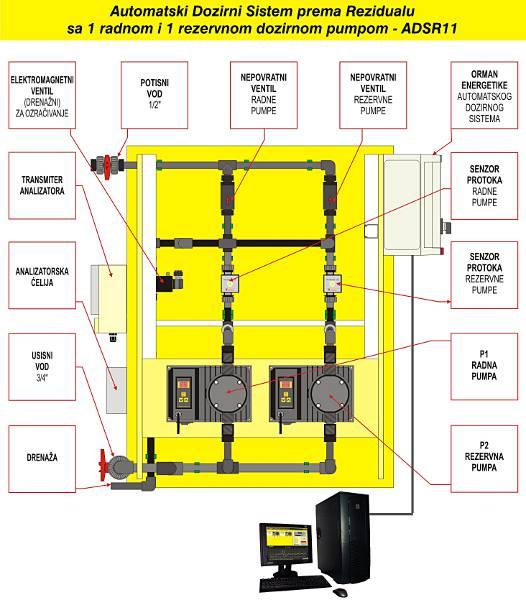 adsr11-komponente